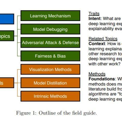 最新《可解释深度学习XDL》2020研究进展综述大全,54页pdf
