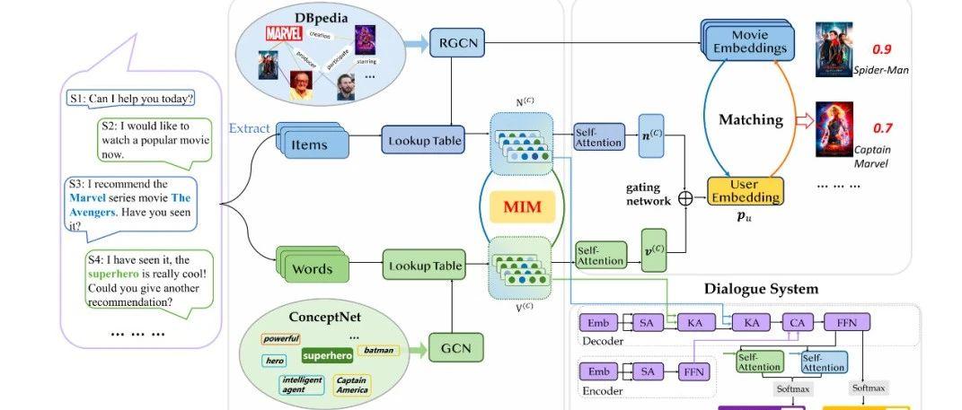 【KDD2020】 图模型信息融合