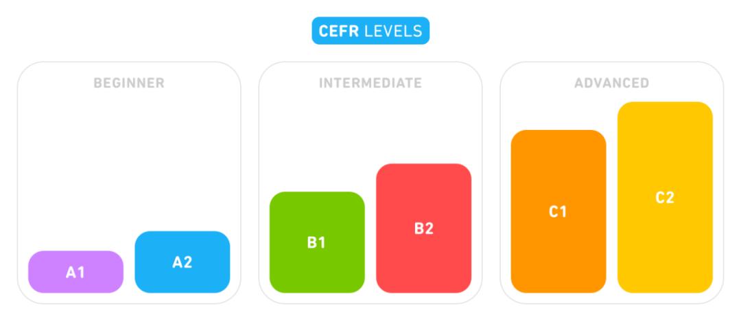 机器学习教你学习语言:Duolingo推出CEFR语言检测器