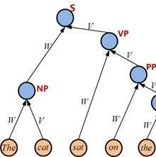 在NLP中深度学习模型何时需要树形结构?