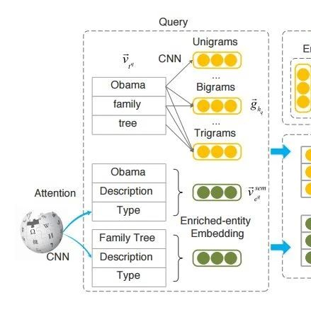 【论文推荐】最新八篇知识图谱相关论文—神经信息检索、可解释推理网络、Zero-Shot、上下文、Attentive RNN