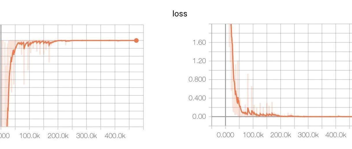 NLP - 15 分钟搭建中文文本分类模型