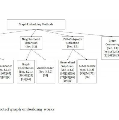最新《图嵌入组合优化》综述论文,40页pdf