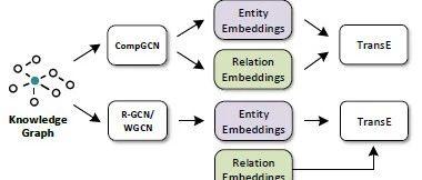 论文浅尝   ICLR2020 - 基于组合的多关系图卷积网络