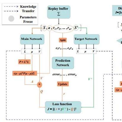 【论文推荐】最新八篇强化学习相关论文—残差网络、QMIX、元学习、动态速率分配、分层强化学习、抽象概况、快速物体检测、SOM