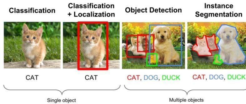 计算机视觉方向简介 | 目标检测最新进展总结与展望