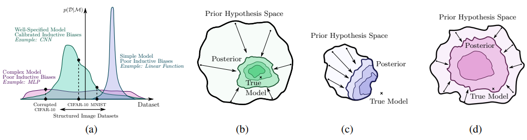 【纽约大学】贝叶斯深度学习和泛化性的概率观点,附27页PPT下载