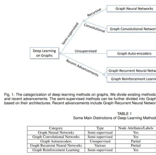清华大学朱文武课题组:《图深度学习》综述论文,15页pdf