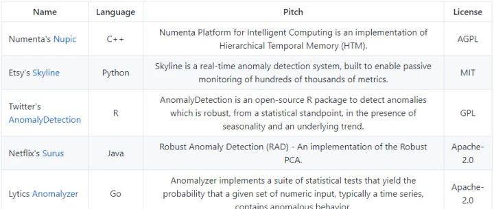 时序数据异常检测工具/数据集大列表
