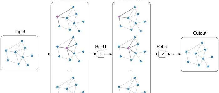 近期必读的10篇 ICML 2019【图神经网络(GNN)】相关论文和代码