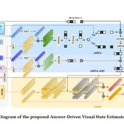 【ACMMM2020】面向目标的视觉对话的应答驱动视觉状态估计器