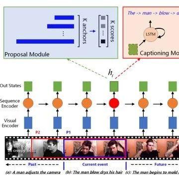 【论文推荐】最新四篇CVPR2018 视频描述生成相关论文—双向注意力、Transformer、重构网络、层次强化学习