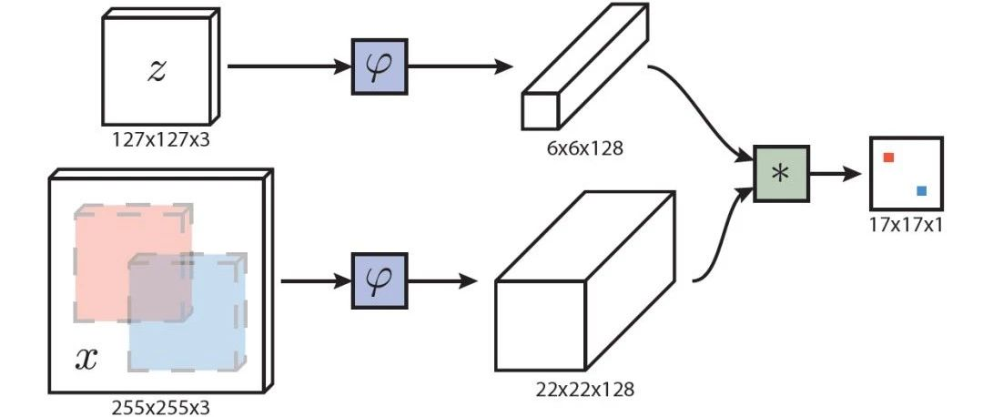 Fully-Convolutional Siamese Networks for Object Tracking论文笔记