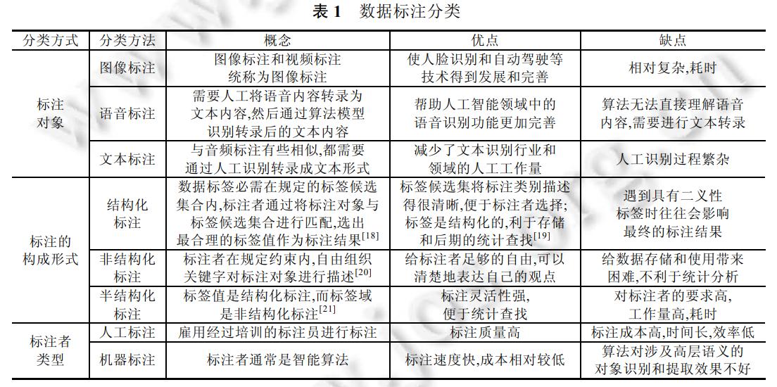数据标注研究综述,软件学报,19页pdf