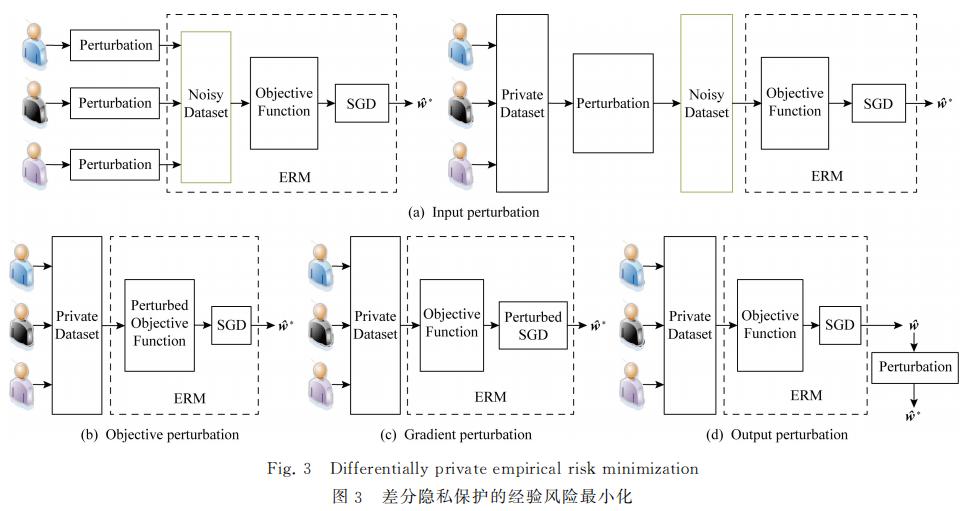 【中国人民大学】机器学习的隐私保护研究综述