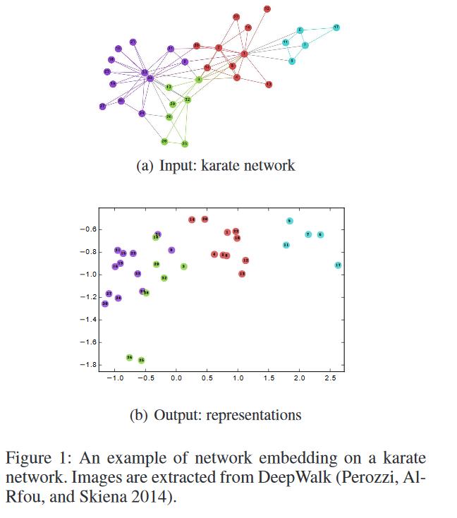 【图机器学习论文】网络嵌入研究综述(A Survey on Network Embedding)