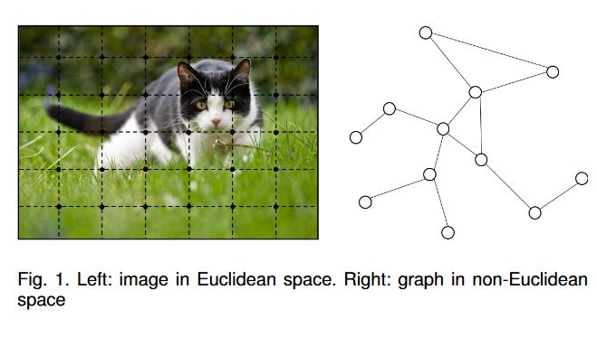 【图机器学习论文】图神经网络:方法与应用综述(Graph Neural Networks: A Review of Methods and Applications)