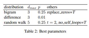 基于图的word2vec负采样( GNEG:Graph-Based Negative Sampling for word2vec)