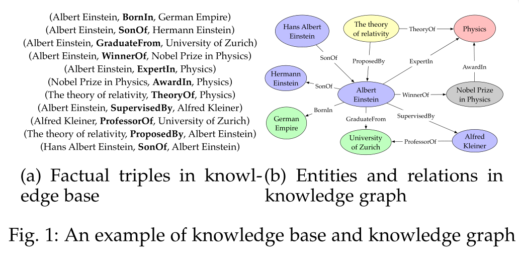 【AAAI2020】 知识图谱表示,获取和应用的综述  25页PDF A Survey on Knowledge Graphs: Representation, Acquisition and Applications